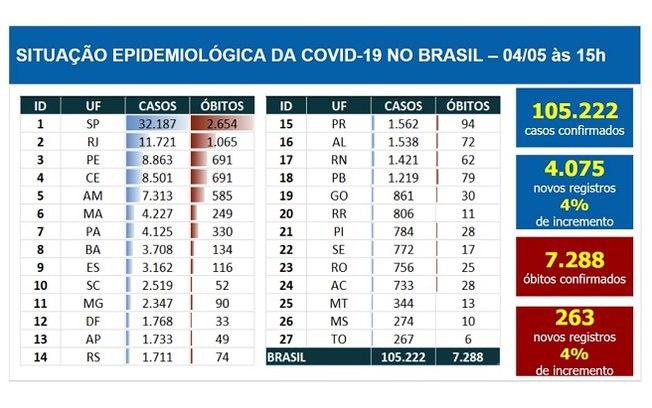 Brasil tem 7.288 mortes e 105.222 casos confirmados de Covid-19