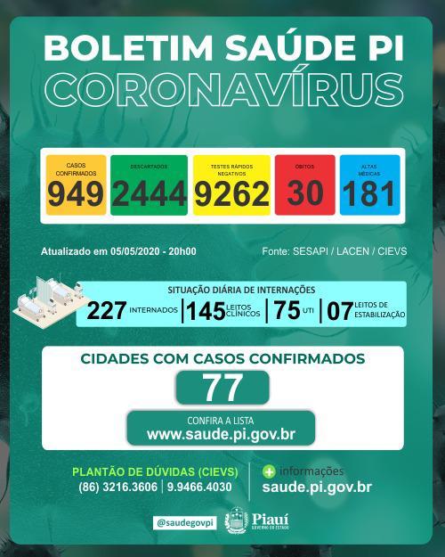 Floriano tem a 6ª morte por Covid-19 e o Piauí totaliza 30