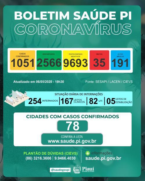 Piauí registra 05 mortes em apenas 24 horas e chega ao total de 35