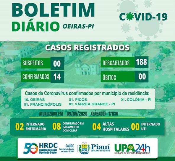 Hospital Regional de Oeiras não tem casos confirmados de Covid-19 pelo segundo dia consecutivo