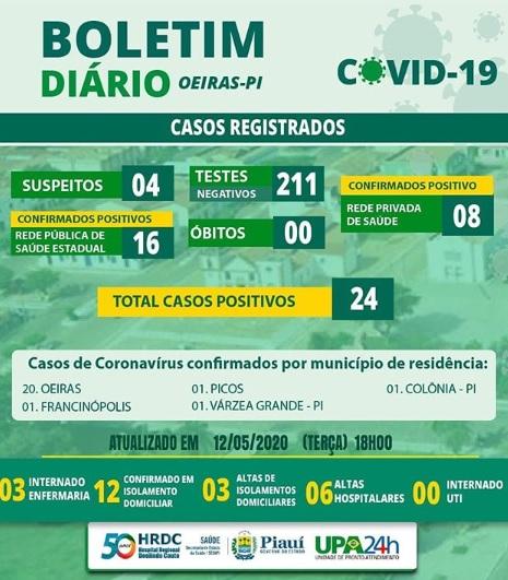 Hospital Regional de Oeiras tem 24 casos confirmados; 20 são de Oeiras