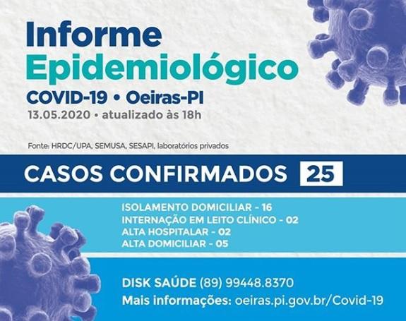 Oeiras registra cinco casos confirmados de Covid-19 em 24 horas