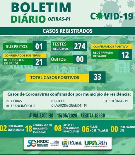 Hospital Regional de Oeiras registra 33 casos confirmados de Covid-19; Oeiras são 29
