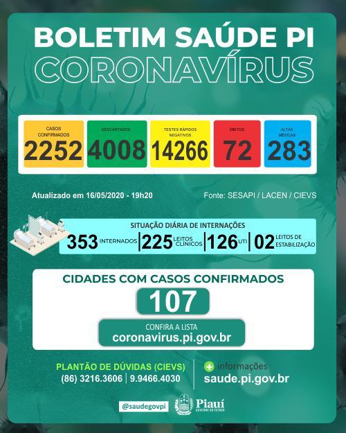 Covid-19: Piauí tem 07 mortes em 24 horas e chega ao total de 72 óbitos