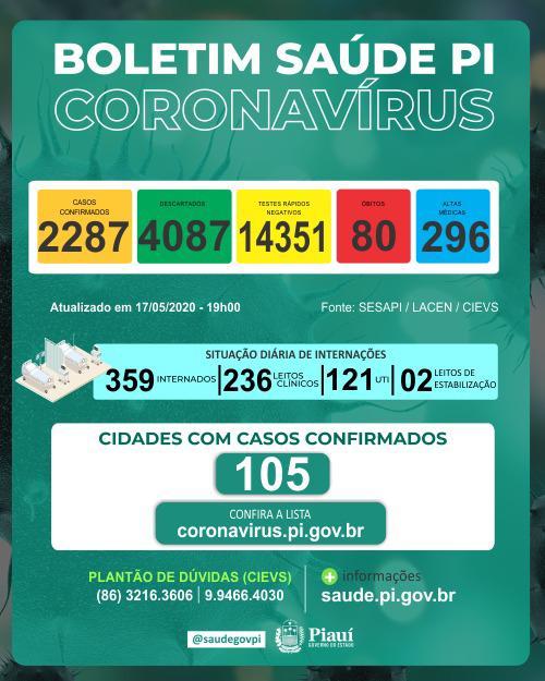 Piauí tem 8 mortes e 2887 casos confirmados para o Covid-19