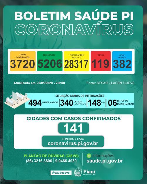 Covid-19: Piauí tem 09 mortes em 24 horas e total chega a 119 óbitos