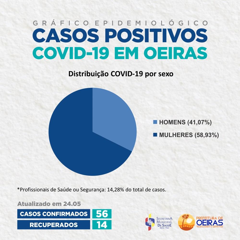 Mulheres representam quase 60% dos infectados por Covid-19 em Oeiras