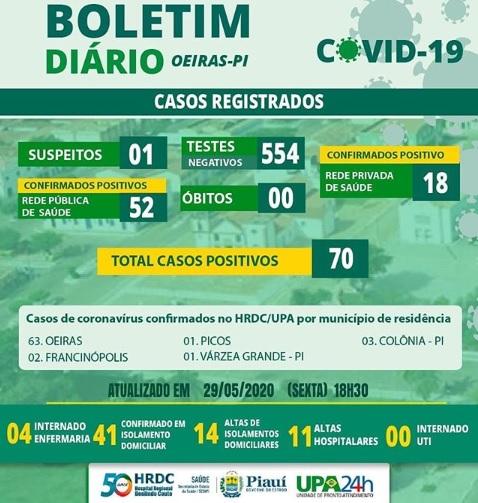Com mais 01 caso confirmado Oeiras chega ao total de 63; HRDC chega aos 70