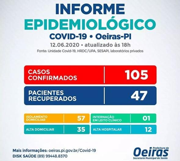Oeiras tem mais 03 casos confirmados e chega ao total de 105