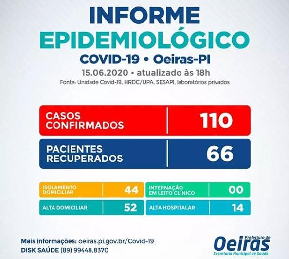 Covid-19: Oeiras não registra casos há 2 dias e chega a 60% de recuperados