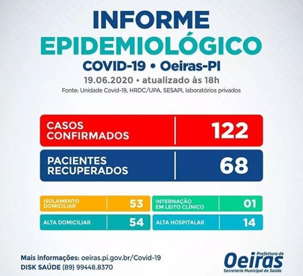 Covid-19: Oeiras tem mais um caso confirmado e chega ao total de 122