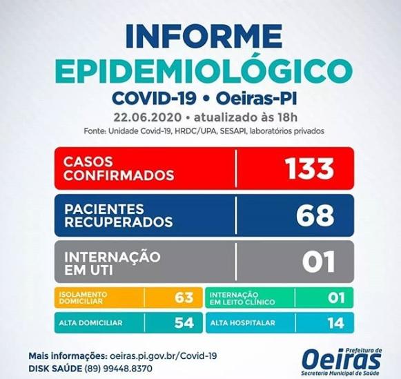 Covid-19: Oeiras registra 09 casos em 24 horas e chega ao total de 133