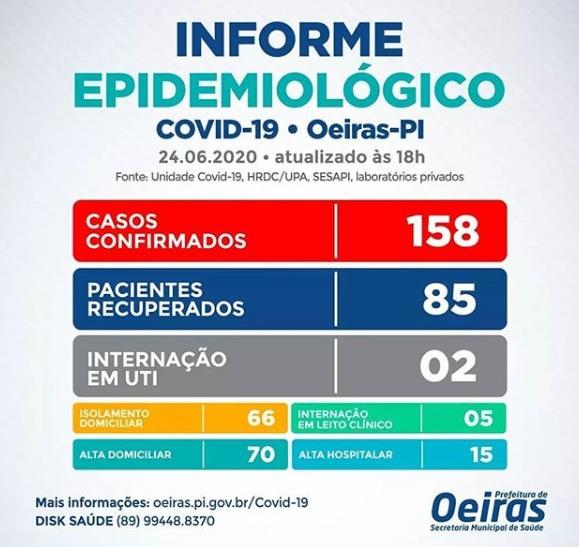 Covid-19: Oeiras tem mais 09 casos e mais uma pessoa vai para UTI do HRDC