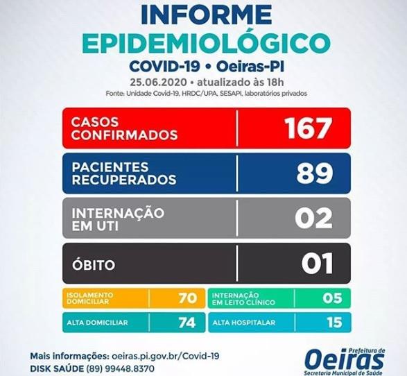 Covid-19: Oeiras regsitra mais 09 casos e 01 morte nesta quinta-feira (25)