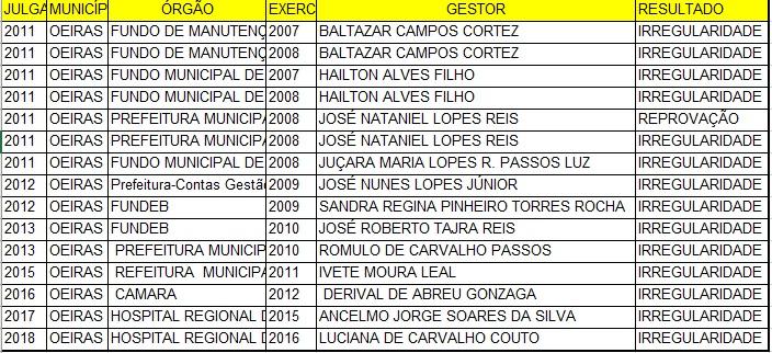 TCE divulga lista de políticos inelegíveis na cidade de Oeiras; Veja