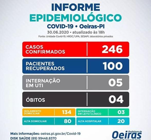Oeiras registra mais 10 casos nesta terça-feira (30); Já são 100 recuperados.