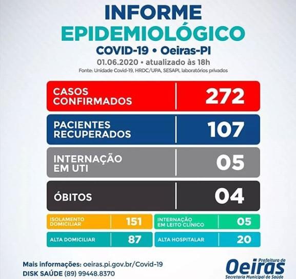 Covid-19: Oeiras registra mais 26 casos nesta quarta-feira (01)