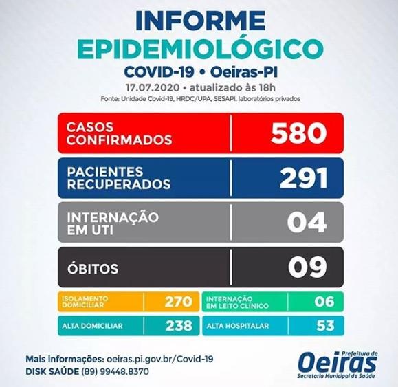 Covid-19: Oeiras tem 33 casos em 24 horas e chega ao total de 580