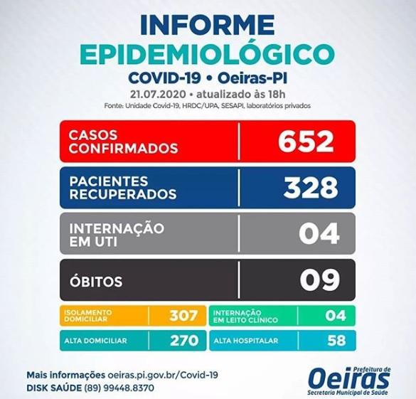 Covid-19: Oeiras registra mais 24 casos em 24 horas e chega a 652 no total