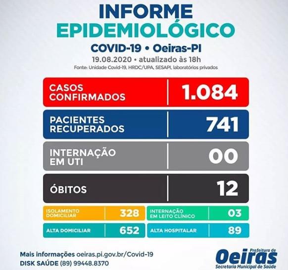 Balanço: Oeiras tem 1084 casos confirmados, 12 óbitos e 741 curados