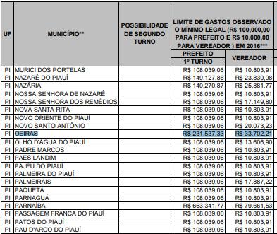 TSE divulga quanto candidatos a prefeito e vereadores pode gastar em Oeiras