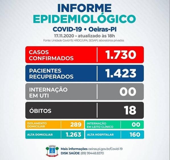 Oeiras tem mais uma vítima por Covid-19; 289 pessoas ainda estão infectadas
