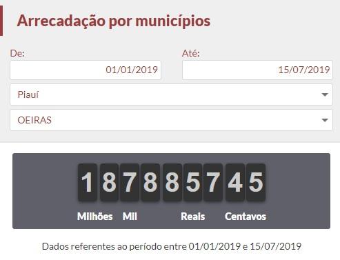Oeiras já pagou quase R$ 2 Milhões de impostos em 2019
